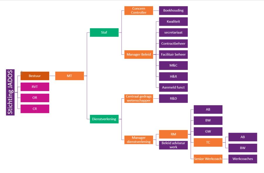 Het organogram laat schematisch de organisatiestructuur van Stichting Jados zien